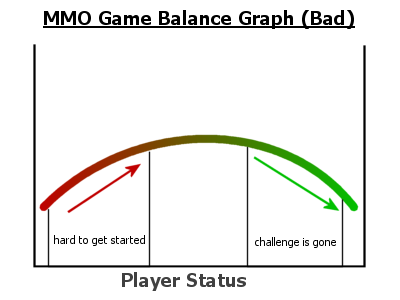 Bad Game Balance Graph