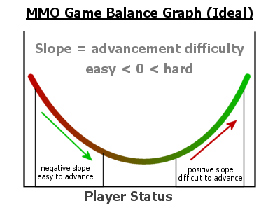 Ideal Game Balance Graph